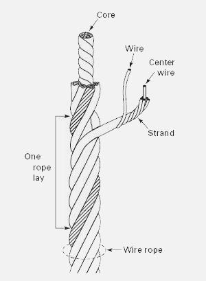 Wire Ropes6 - Pacific Rigging Loft, Inc.